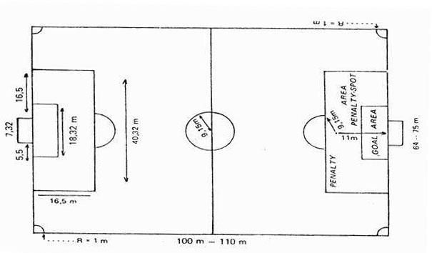 Informasi Ukuran Lapangan Sepakbola Sesuai Standar FIFA