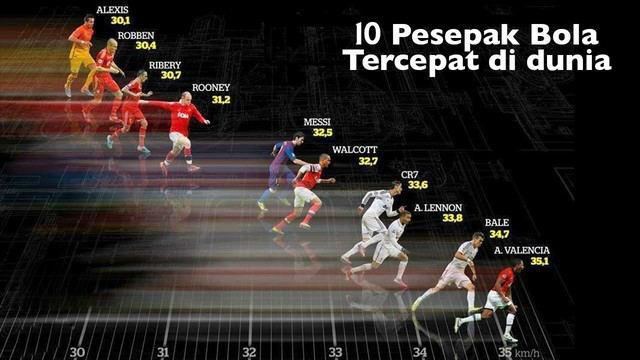 Pemain Sepakbola Tercepat