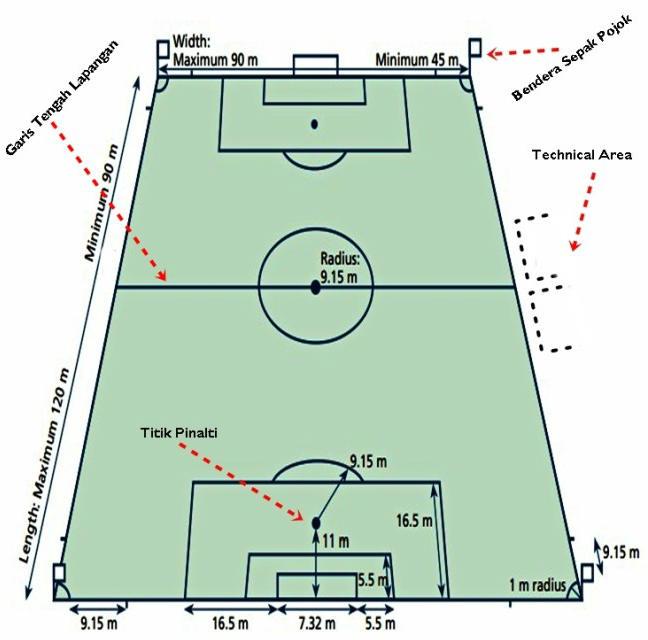 aturan dalam sepakbola