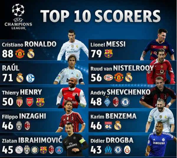 top skor Liga Champions dari tahun ke tahun